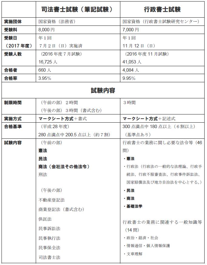 行政書士試験 資格